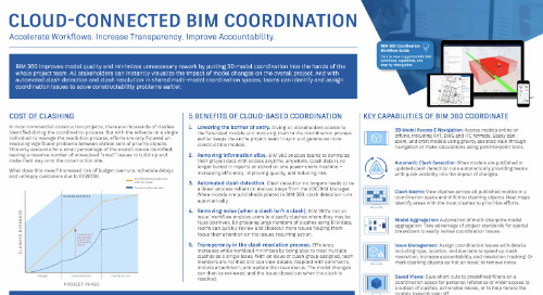 Cloud-Connected BIM Coordination