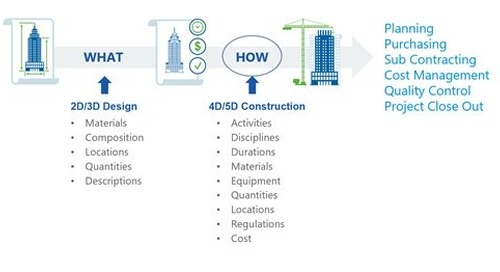 Sigma Estimates: Unlocking the Source of 5D Construction Technology