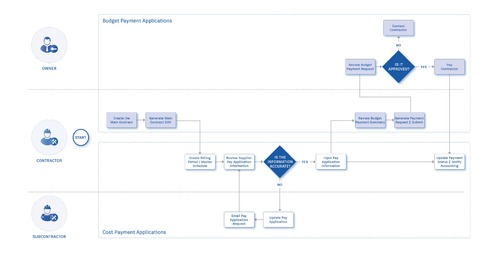BIM 360 Cost Management Adds Payment Applications!
