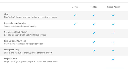 BIM 360 Team Release: Better Design Collaboration with Expanded User Permissions
