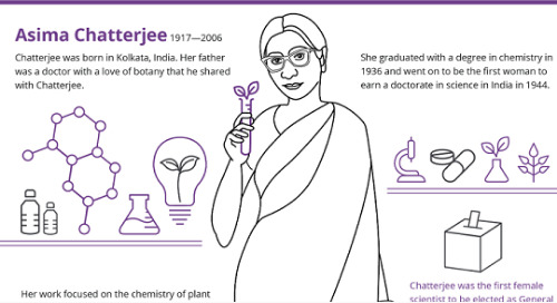An Illustrated History of Women in Science