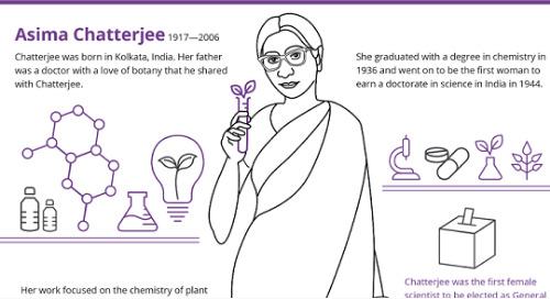 一部女性科学史插图