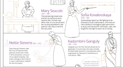 Trailblazing Women in Science: An Illustrated History