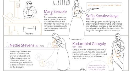 科学领域的开拓者女性:一个图解的历史