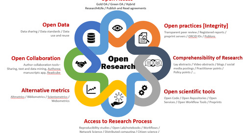How Can We Encourage Open Research Practices?