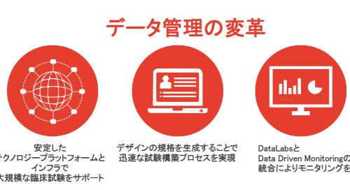 データ収集と管理における課題