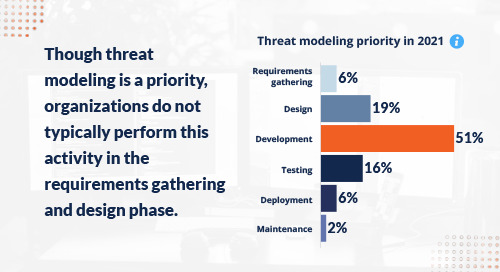 The State of Threat Modeling in 2021