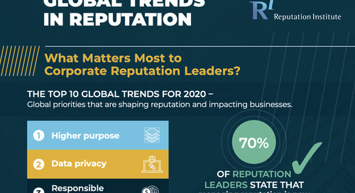Higher Purpose and Data Privacy Rise in Importance in 2020 Global Trends Report [Infographic]