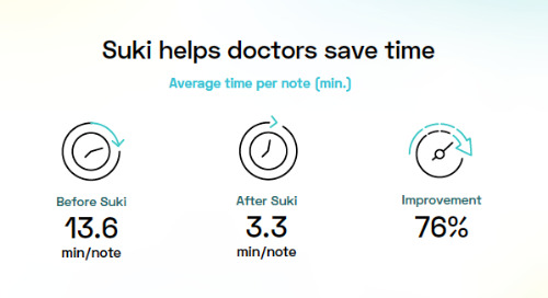 Suki Time Savings (infographic)