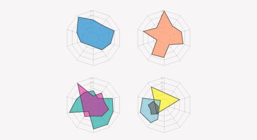 Innovation Never Rests: Radar Chart