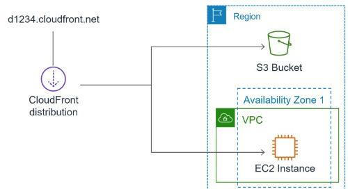 Accelerate Your Content Using Amazon CloudFront
