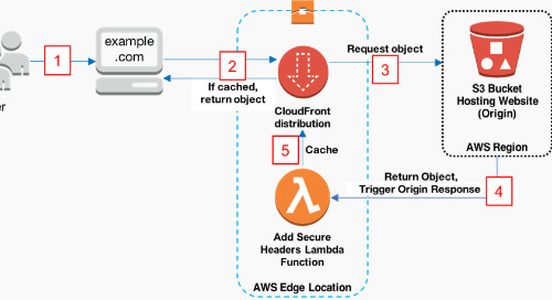 Adding HTTP Security Headers Using Lambda@Edge and Amazon CloudFront
