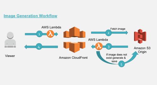 Resizing Images with Amazon CloudFront & Lambda@Edge