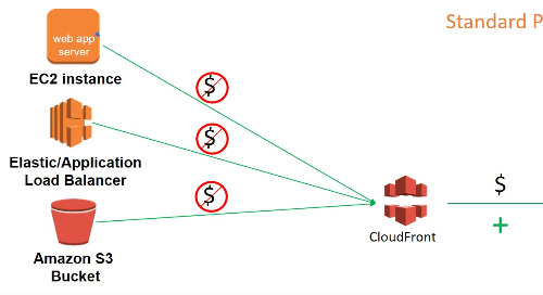 Dynamic Whole Site Delivery with Amazon CloudFront