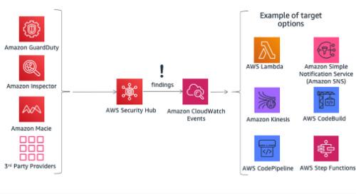 Navigating GDPR Compliance on AWS