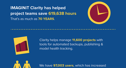 [Infographic] Clarity, by the Numbers