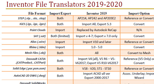 Autodesk Inventor Translators 2019 & 2020