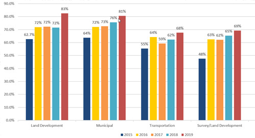 Infrastructure Industry Trends Survey 2019