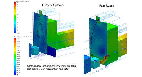 Moffitt Gains Advantage with Enhanced CFD Capabilities