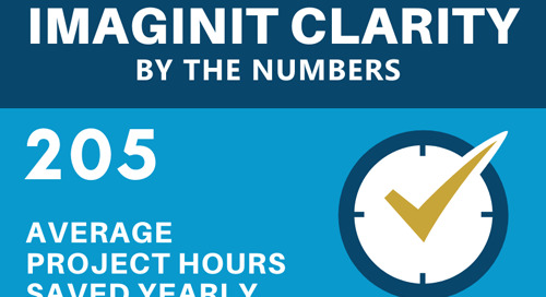 [Infographic] IMAGINiT Clarity by the Numbers
