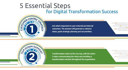 5 Essential Steps for Digital Transformation Success
