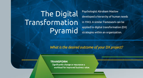Digital Transformation Pyramid