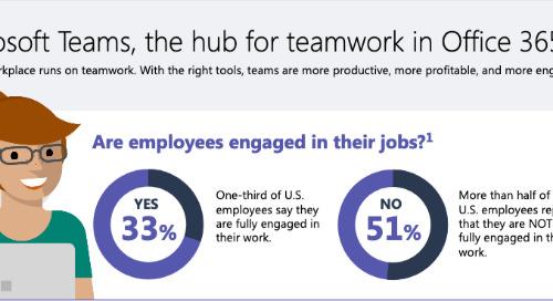 Microsoft Teams Infographic