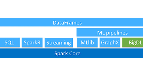 Running BigDL, Deep Learning for Apache Spark, on AWS