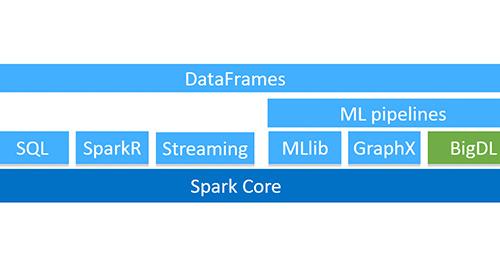 Running BigDL, Deep Learning for Apache Spark, on AWS