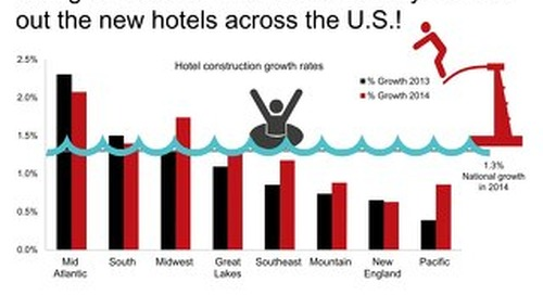 Where are hotels hot right now?