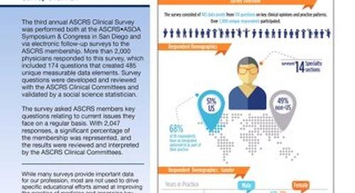 ASCRS Clinical Survey 2015