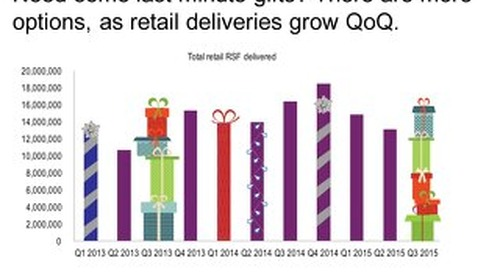 Retail Deliveries Grow