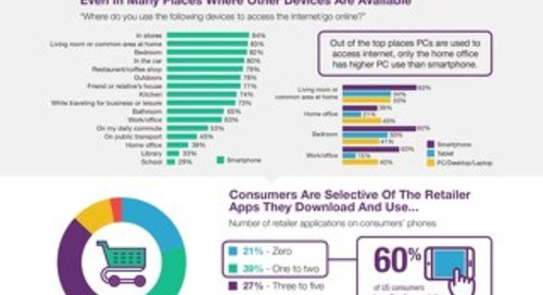 [Infographic] State of Mobile Apps for Retailers