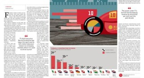 The Business of F1