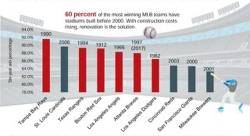Baseball stadiums: Start fresh or renovate?