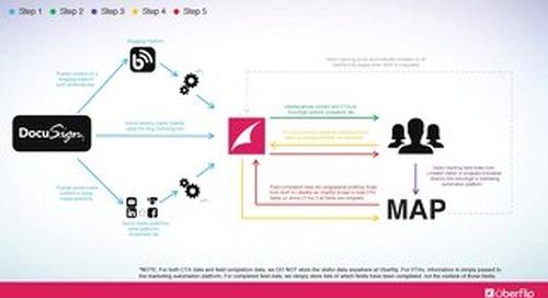 data_flow-Uberflip