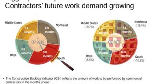 Bigger piece of pie in the South: Contractors' future work demand growing