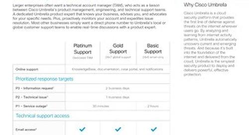 Cisco Umbrella Customer Support Options