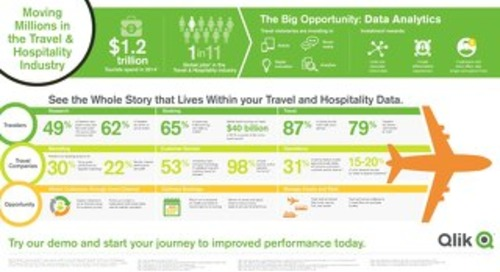 Moving Millions in Travel & Hospitality