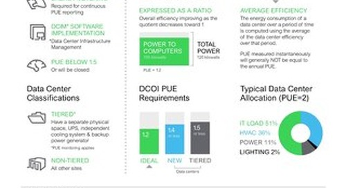 DCOI At a Glance
