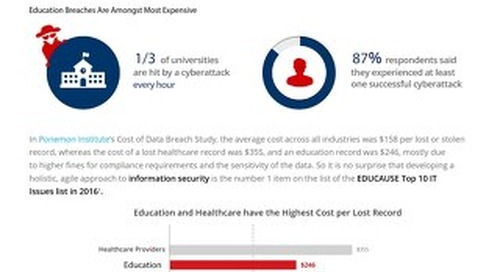 31% of Apps Used In Educational Institutions Are Risky