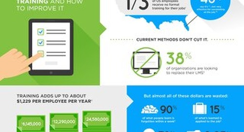 Infographic - The Appalling State of Employee Training