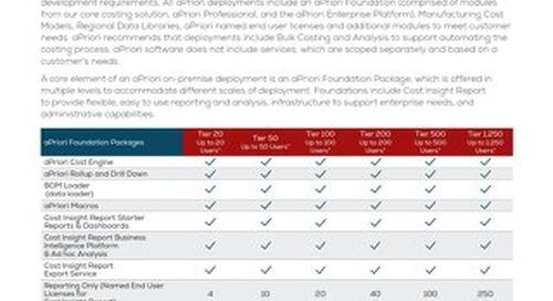 aPriori Cost Models Datasheet