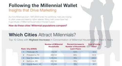Millennial Wallet Infographic