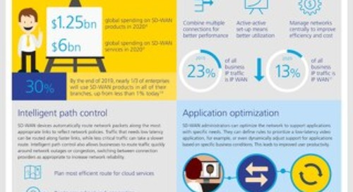 Infographic: SD-WAN a network fit for business