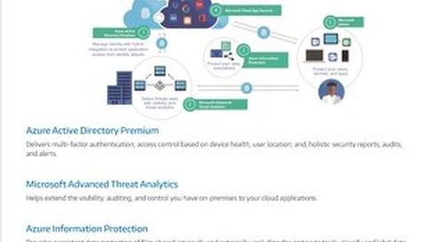 Enterprise Mobility plus Security