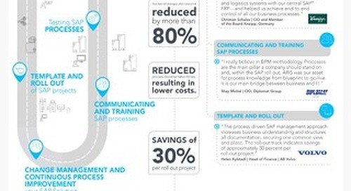 Learn how process discovery process mining with aris ppm optimizes infographic aris process driven journey to sap based digital business accmission Choice Image