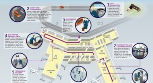 Intelligent Airport Infographic