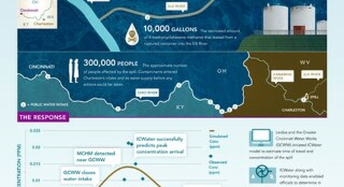 Technology to Water the World