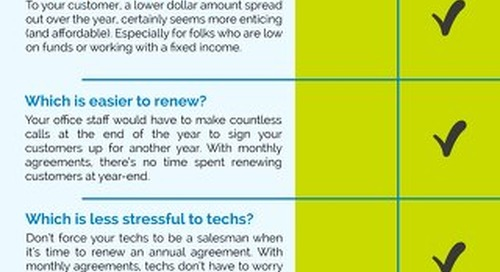 Annual vs Monthly Agreements Infographic
